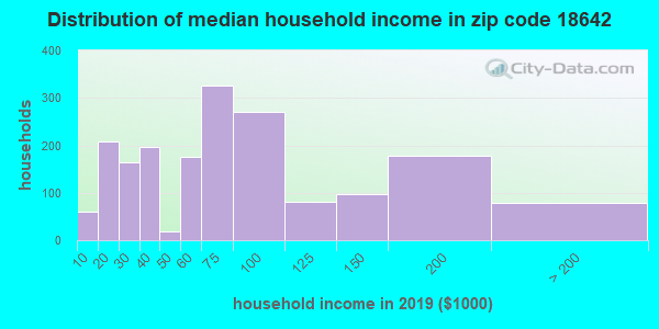 Zip code 18642 household income distribution in 2009