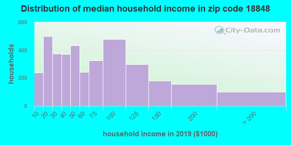Zip code 18848 household income distribution in 2009