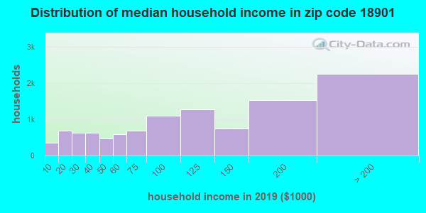 Zip code 18901 household income distribution in 2009