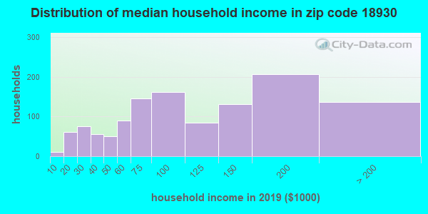 Zip code 18930 household income distribution in 2009