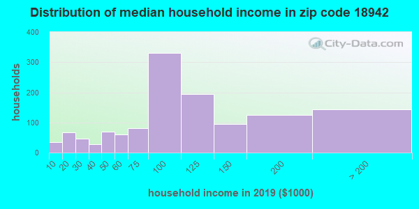 Zip code 18942 household income distribution in 2009