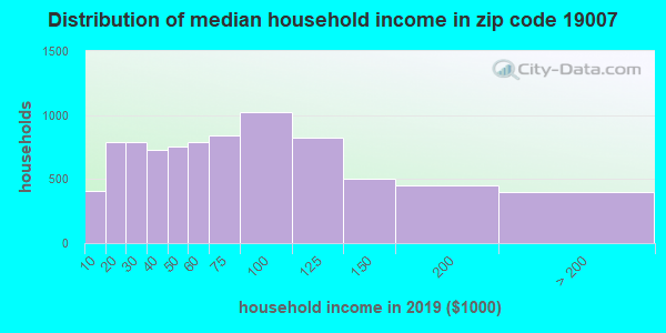 Zip code 19007 household income distribution in 2009