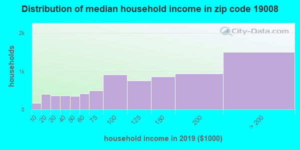 Zip code 19008 household income distribution in 2009