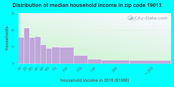 Zip code 19013 household income distribution in 2009