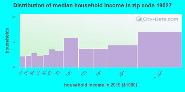 Zip code 19027 household income distribution in 2009