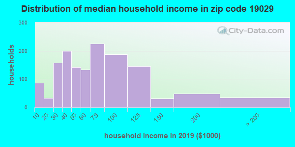 Zip code 19029 household income distribution in 2009