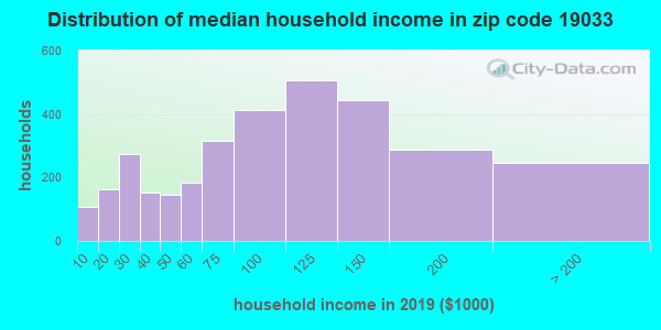 Zip code 19033 household income distribution in 2009