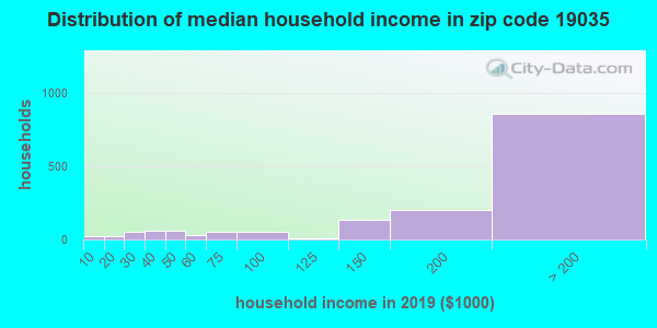 Zip code 19035 household income distribution in 2009