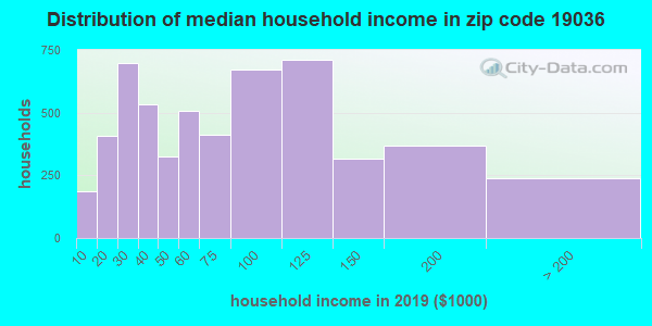 Zip code 19036 household income distribution in 2009