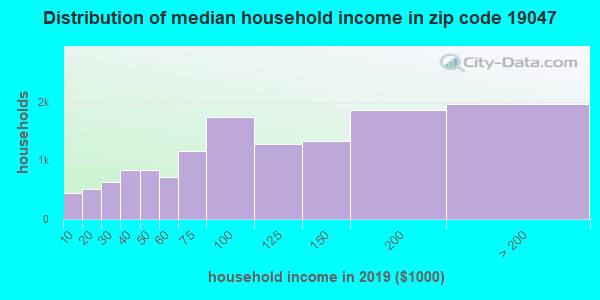 Zip code 19047 household income distribution in 2009