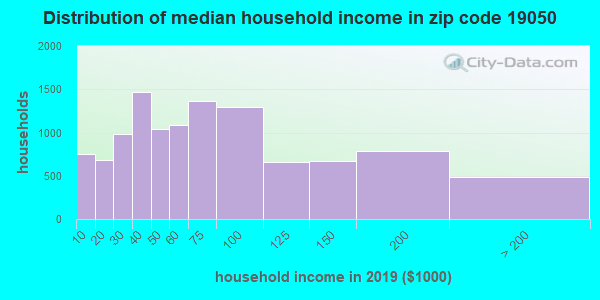 Zip code 19050 household income distribution in 2009