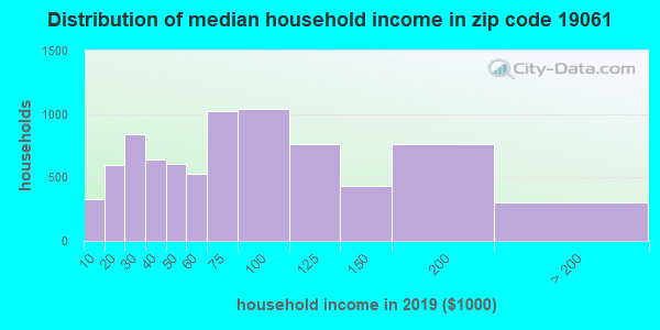 Zip code 19061 household income distribution in 2009