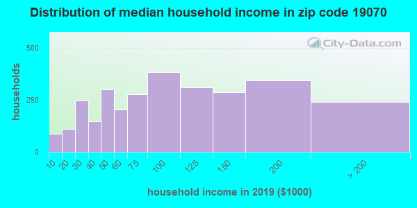 Zip code 19070 household income distribution in 2009