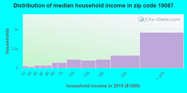 Zip code 19087 household income distribution in 2009