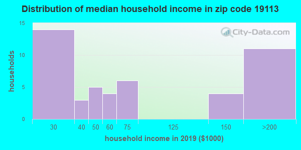 Zip code 19113 household income distribution in 2009