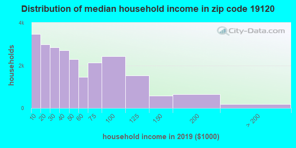 Zip code 19120 household income distribution in 2009