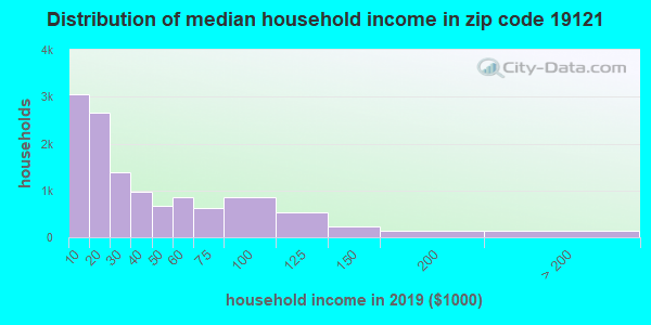 Zip code 19121 household income distribution in 2009
