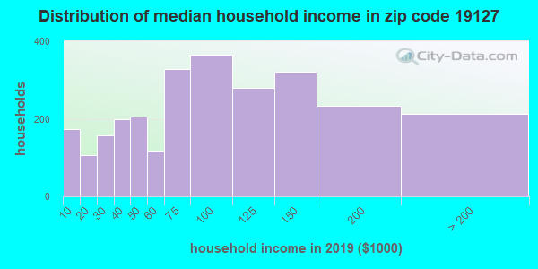 Zip code 19127 household income distribution in 2009