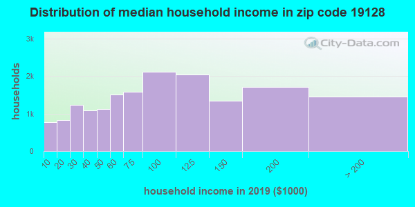 Zip code 19128 household income distribution in 2009