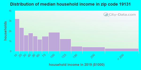 Zip code 19131 household income distribution in 2009