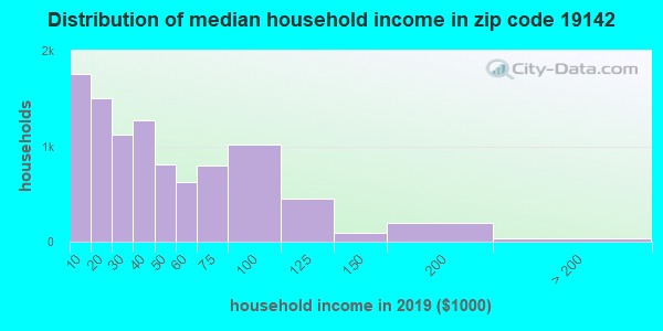 Zip code 19142 household income distribution in 2009