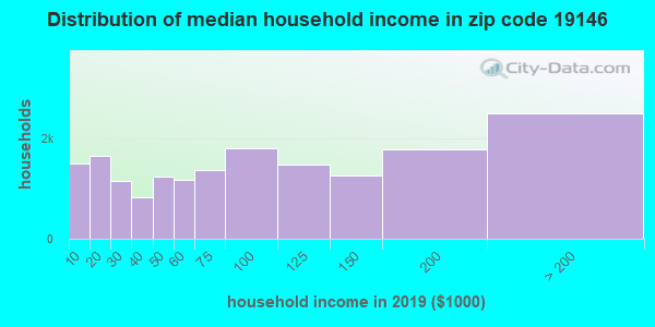 Zip code 19146 household income distribution in 2009