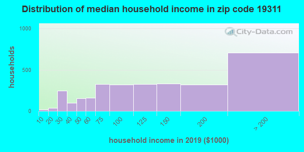 Zip code 19311 household income distribution in 2009