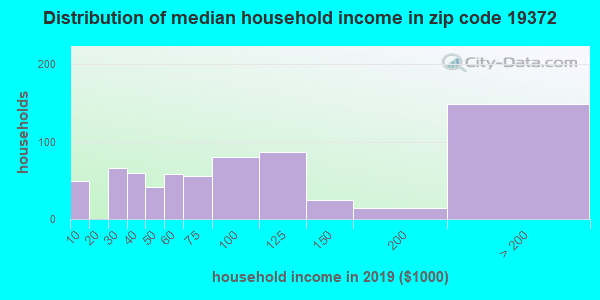 Zip code 19372 household income distribution in 2009