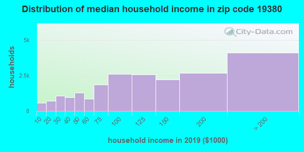 Zip code 19380 household income distribution in 2009