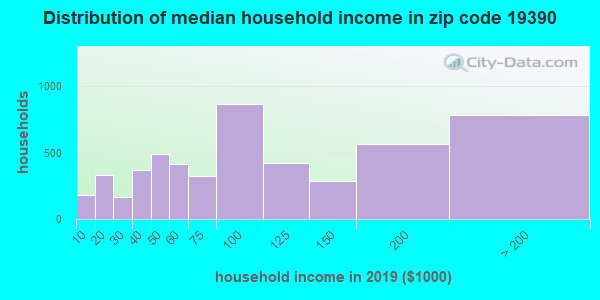 Zip code 19390 household income distribution in 2009