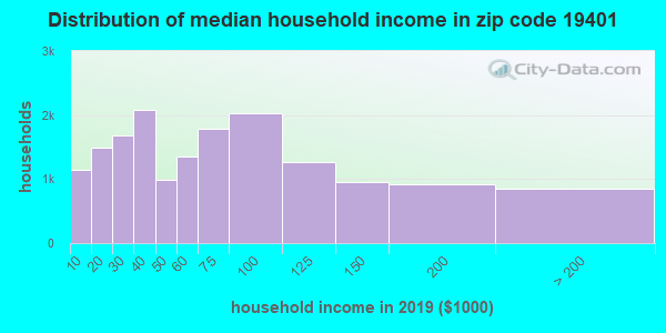 Zip code 19401 household income distribution in 2009