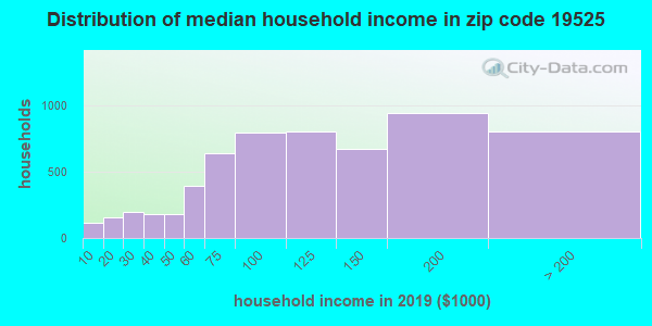 Zip code 19525 household income distribution in 2009