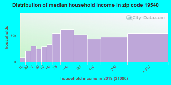 Zip code 19540 household income distribution in 2009