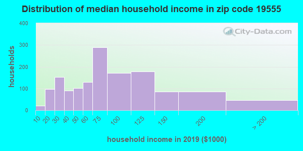Zip code 19555 household income distribution in 2009