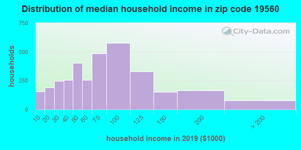 Zip code 19560 household income distribution in 2009