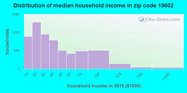 Zip code 19602 household income distribution in 2009