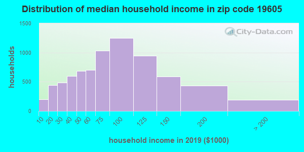 Zip code 19605 household income distribution in 2009