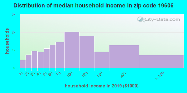 Zip code 19606 household income distribution in 2009