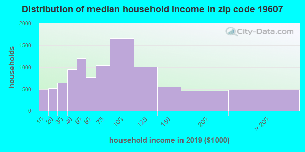 Zip code 19607 household income distribution in 2009