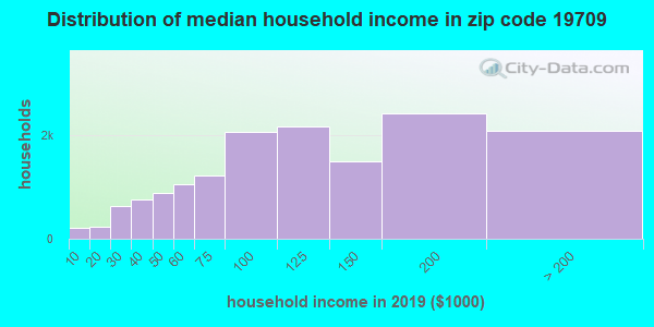 Zip code 19709 household income distribution in 2009