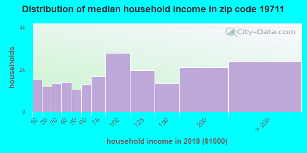 Zip code 19711 household income distribution in 2009