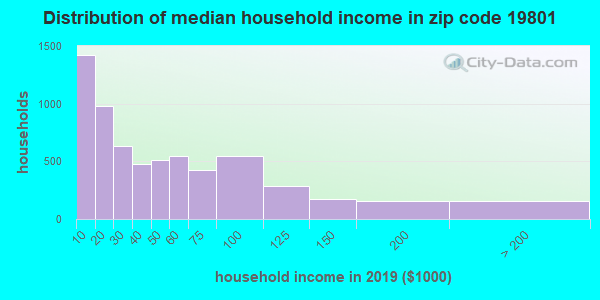Zip code 19801 household income distribution in 2009
