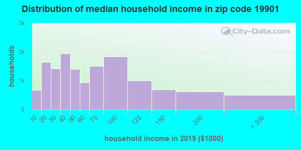 Zip code 19901 household income distribution in 2009