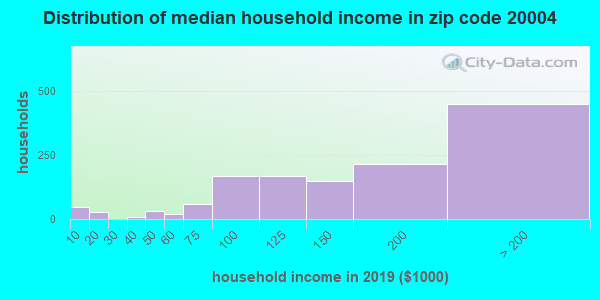 Zip code 20004 household income distribution in 2009