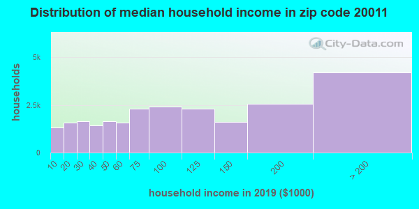 Zip code 20011 household income distribution in 2009