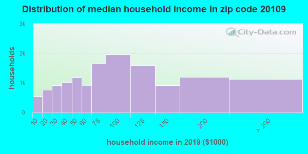 Zip code 20109 household income distribution in 2009