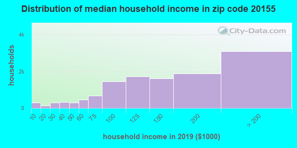 Zip code 20155 household income distribution in 2009