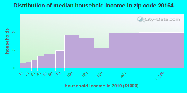 Zip code 20164 household income distribution in 2009