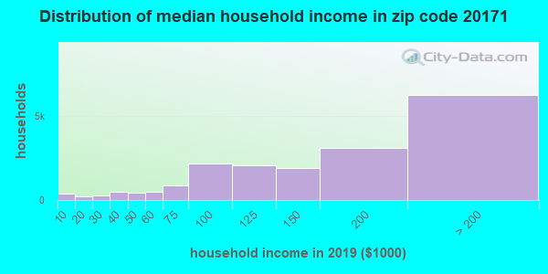 Zip code 20171 household income distribution in 2009