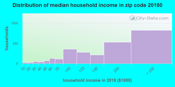 Zip code 20180 household income distribution in 2009